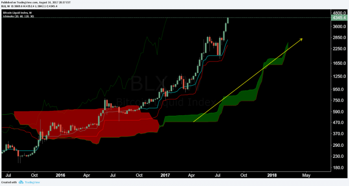 bitcoin cloud signal trend