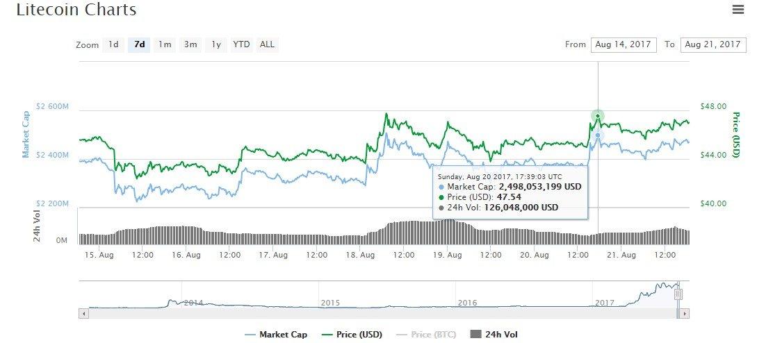 litecoin price prediciton
