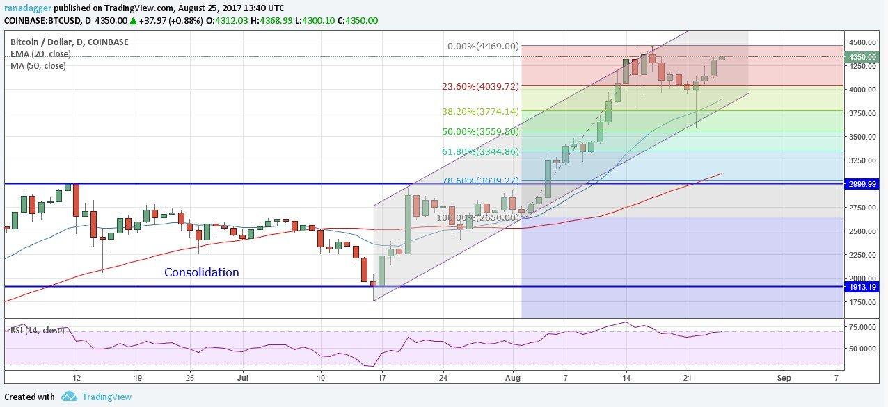 btc price prediction