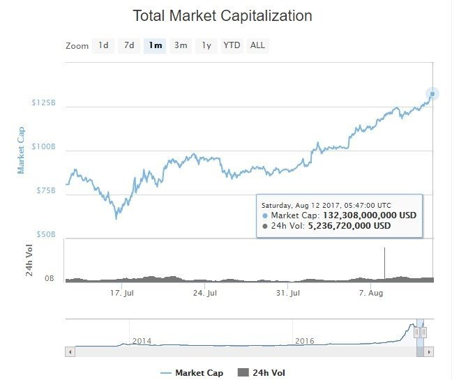 neo total market cap cryoptocurrency