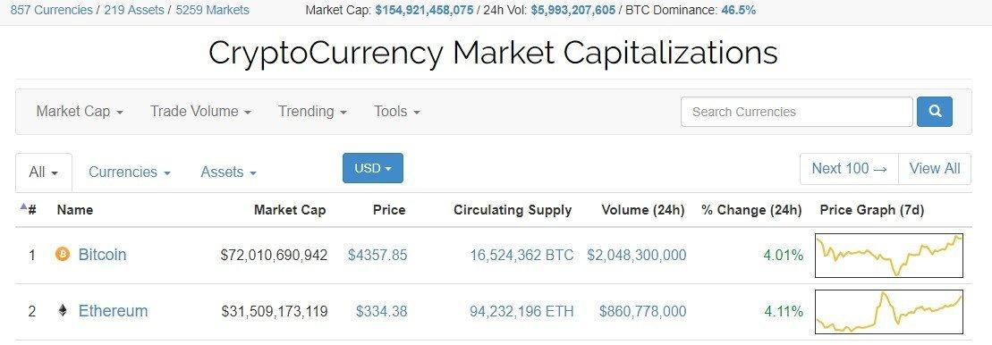 bitcoin ether market cap