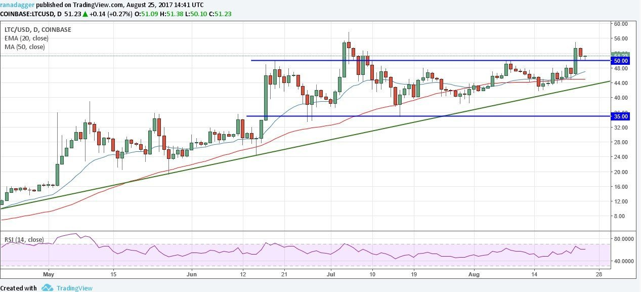 litecoin analysis