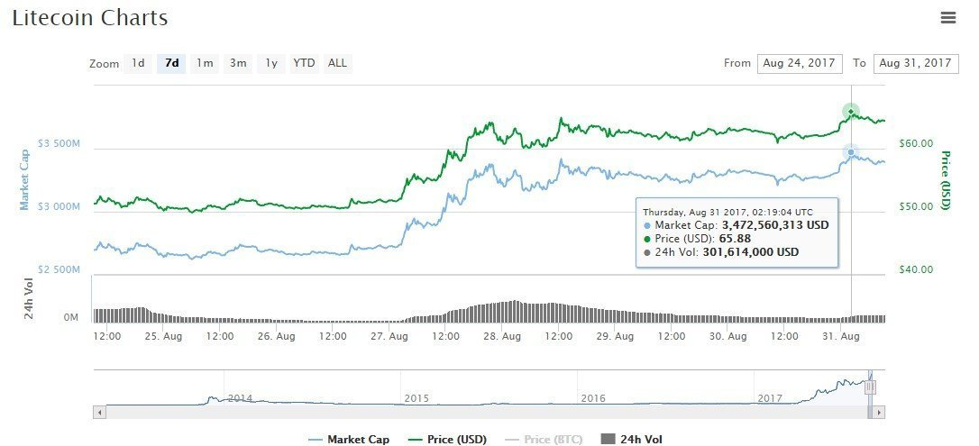 value of litecoin and bitcoin