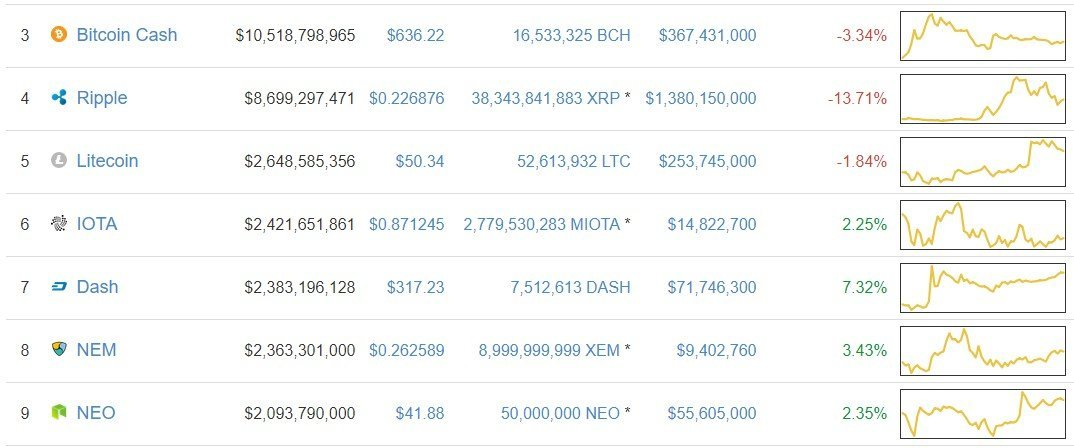 bitcoin cash xrp litecoin