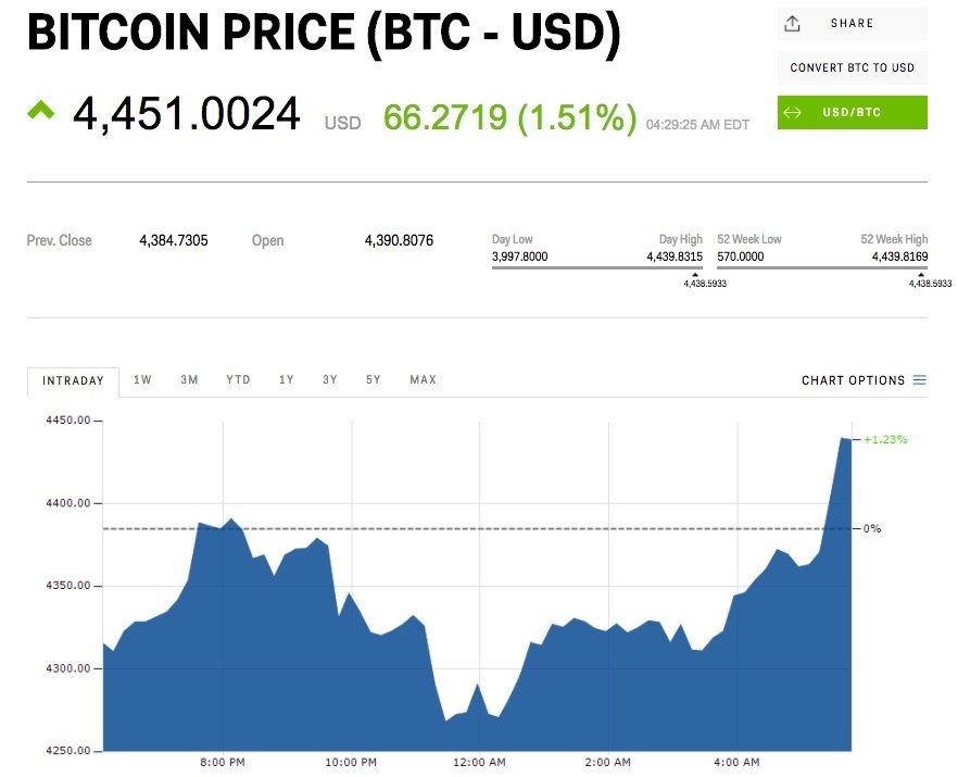 bitcoin price (BTC-USD)