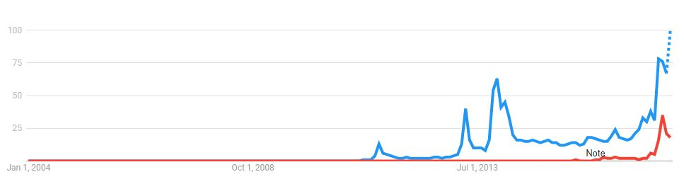 ethereum bitcoin google trend
