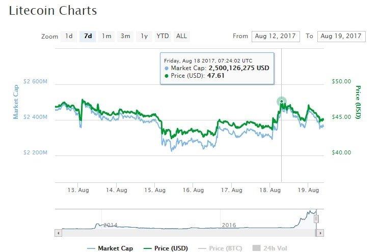 Litecoin market analysis
