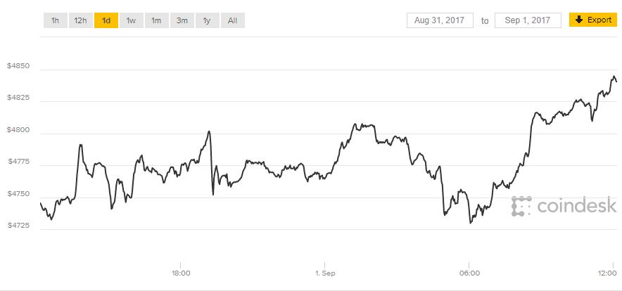 Bitcoin Chart 4800