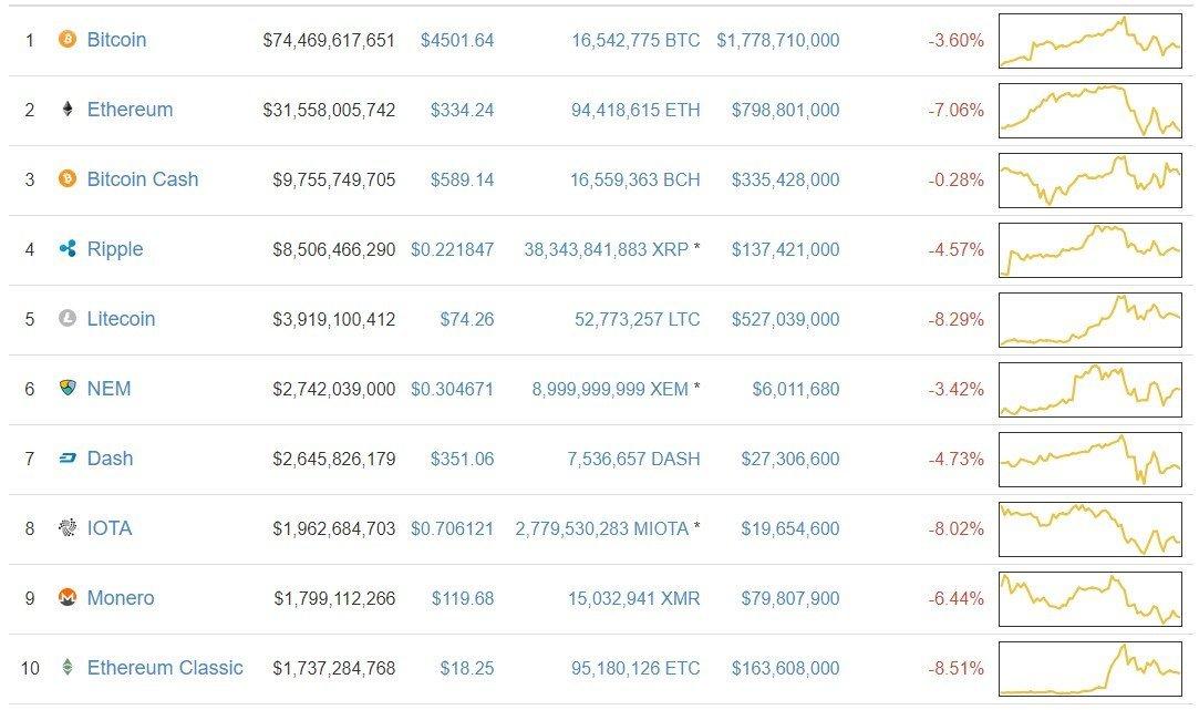 top virtual currencies prices