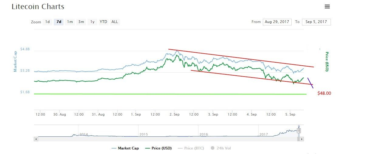 Litecoin Price development: LTC/USD Declining now but Future is Looking Promising - Litecoin Prediction 13