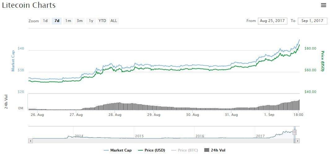 litecoin price analysis prediction