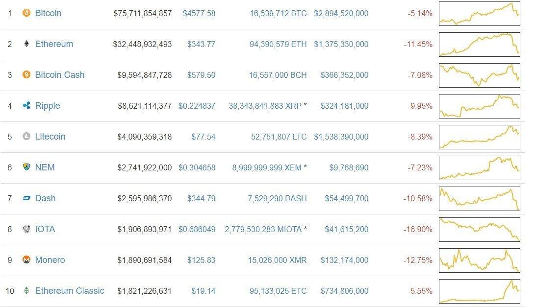 crypto price market cap