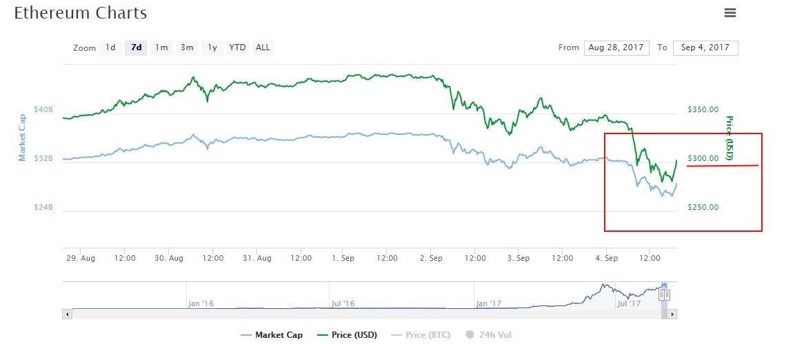 ethereum price prediction declining