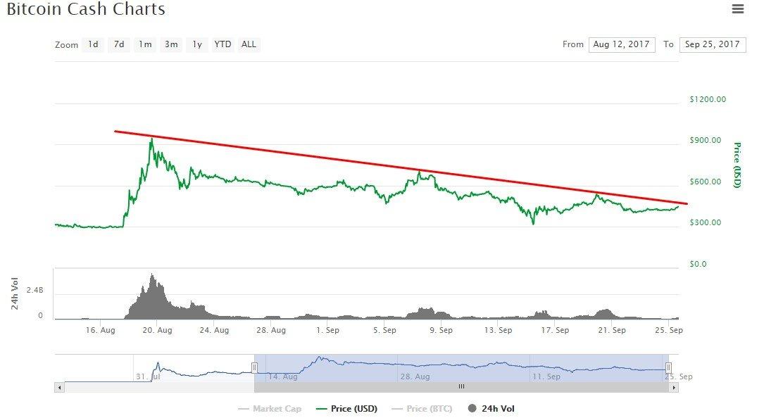 bitcoin cash prediciton