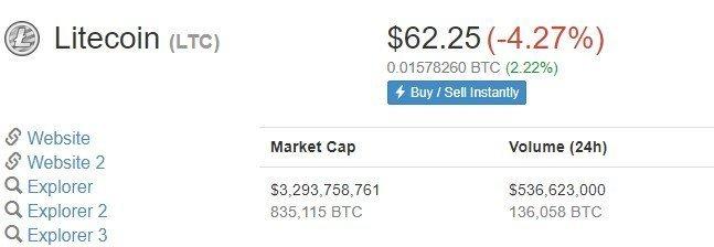 litecoin price
