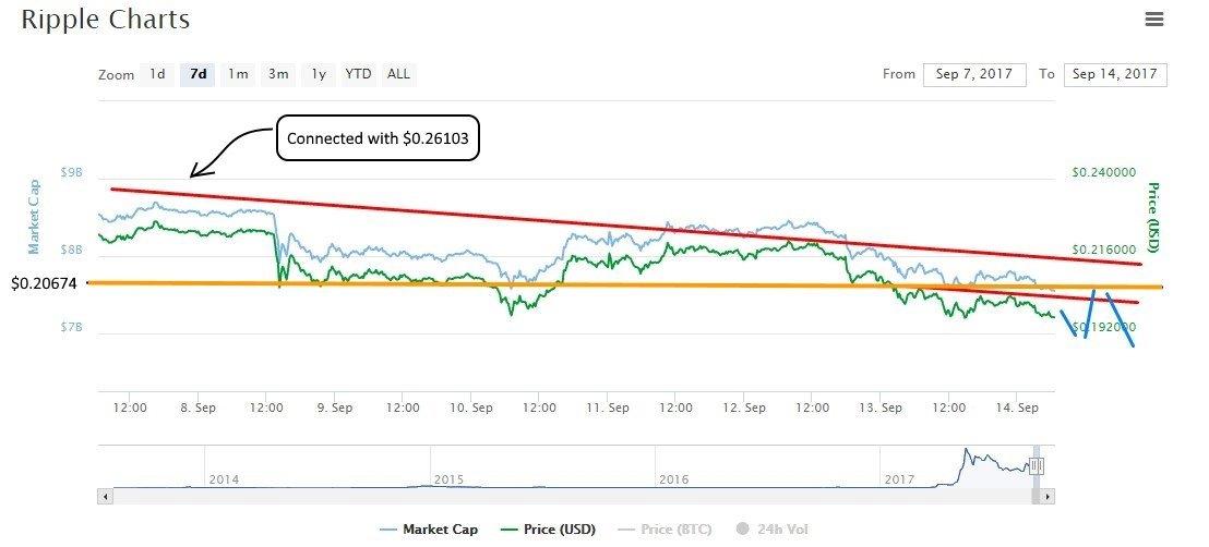 ripple prediction analysis price
