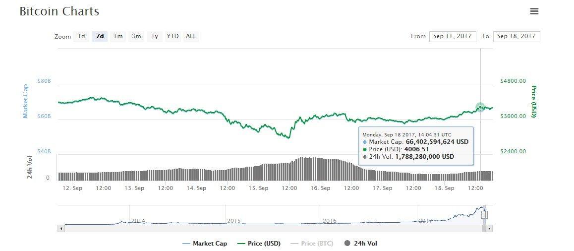 bitcoin prediction