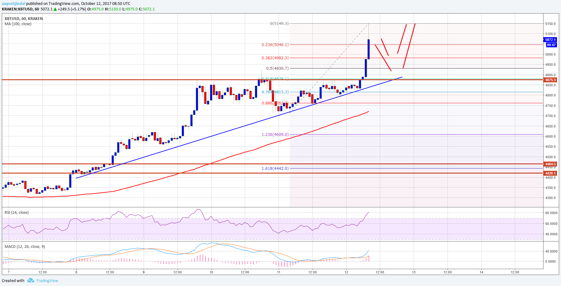 Bitcoin Price Chart All Time >> Bitcoin Price Analysis: BTC/USD Sets New ATH above $5140 - Ethereum World News