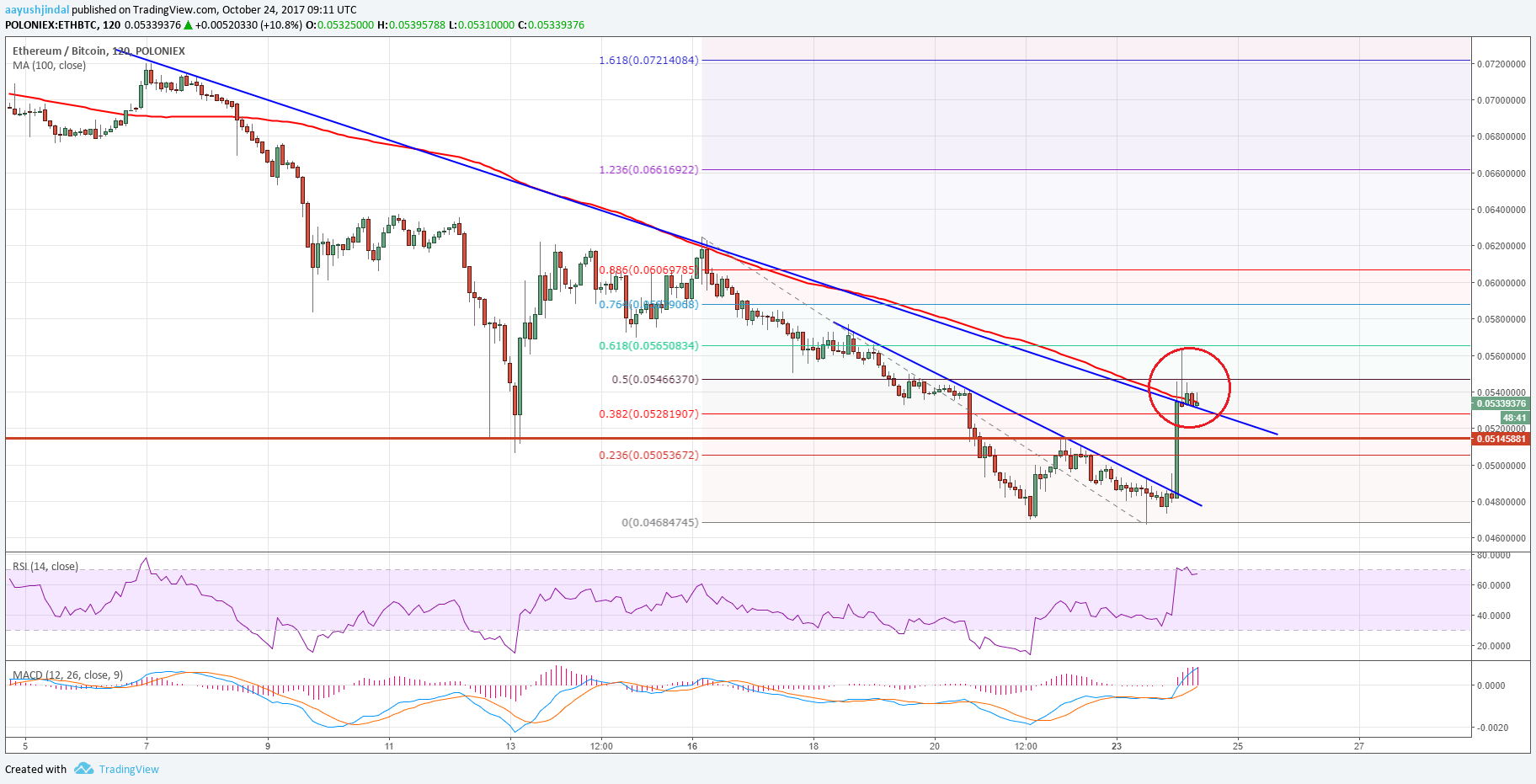 ETH/BTC Forecast: Can Ethereum Gain Momentum?