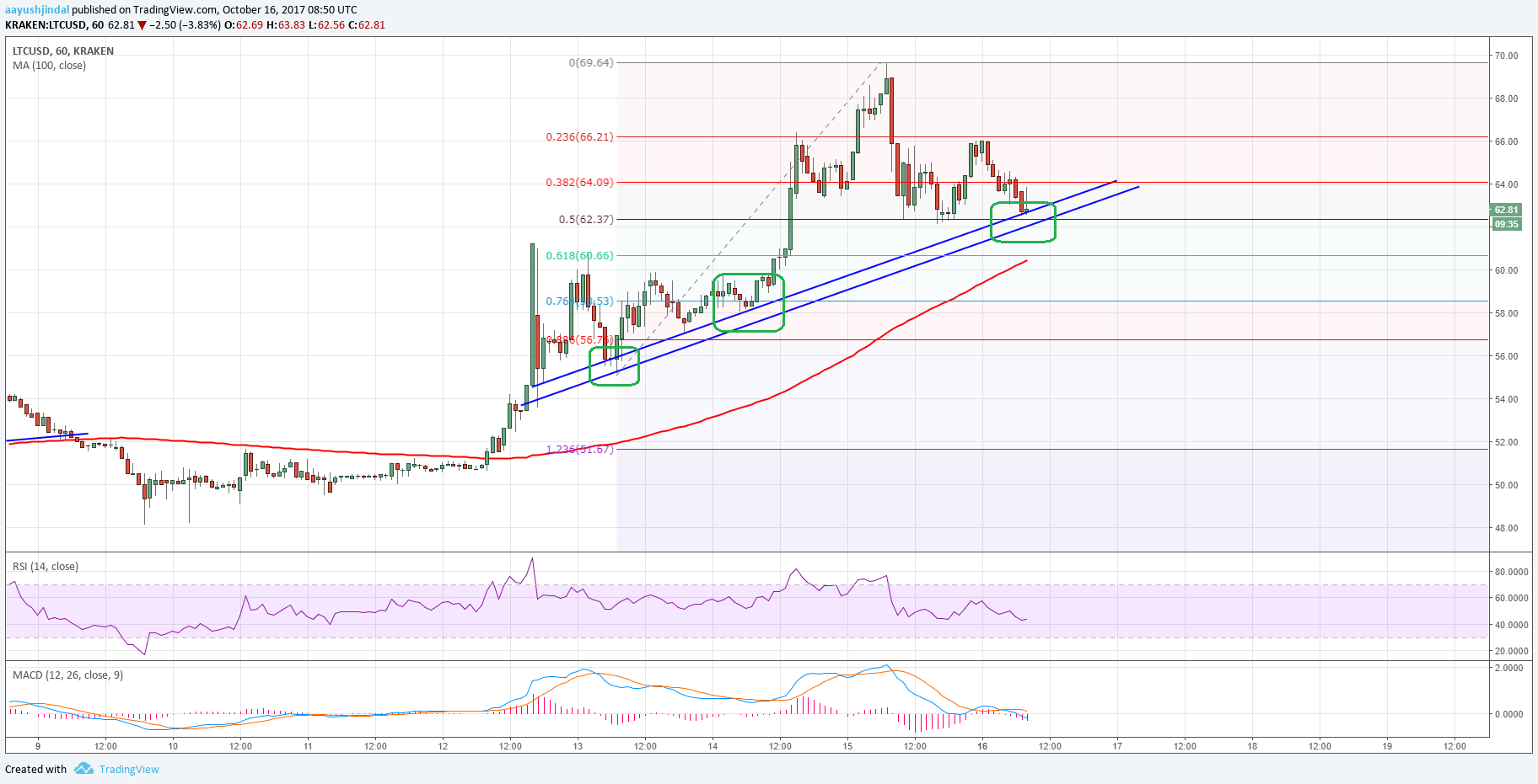 Litecoin price surged higher recently and moved above $60 against the US Dollar. LTC/USD is currently correcting lower and testing a major support at $62.00.  Key Talking Points  Litecoin price gained pace during the past few days and settled above $60.00 against the US Dollar. There is a crucial bullish trend line with support at $62.00 forming on the hourly chart of LTC/USD. The pair is currently trading near the trend line support and remains in an uptrend above $60.00. Litecoin Price Forecast There was a nice upside move from the $48.00 swing low in Litecoin price against the US Dollar. The price broke many resistances on the way up such as $50.00, $55.00 and $60.00, and formed a new monthly high at $69.64.  Later, a correction wave was initiated and the price moved below the 38.2% Fib retracement level of the last wave from the $55.00 low to $69.64 high. However, the downside move was protected by a crucial bullish trend line with support at $62.00 on the hourly chart of LTC/USD (data feed of Kraken exchange).  Moreover, the 50% Fib retracement level of the last wave from the $55.00 low to $69.64 high is also acting as a support near $62.35. Therefore, the $62.00 support zone is significant and must hold the current decline.  Below $62.00, the pair could even test the 61.8% Fib retracement level of the last wave from the $55.00 low to $69.64 high at $60.66. The mentioned $60.66 support is also close to the 100 hourly simple moving average.  As long as the pair is above the $60.00 handle, it remains in an uptrend. It will most likely resume its uptrend and trade back towards $64.00. Above $64.00, the pair would look to test the $68.00 resistance zone.  The hourly RSI for LTC/USD is currently below the 50 level, but stable. The MACD is showing a few bearish signs with a divergence. To sum up, it all depends on the $62.00 and $60.00 support levels in the short term.   Trade safe traders and do not overtrade!