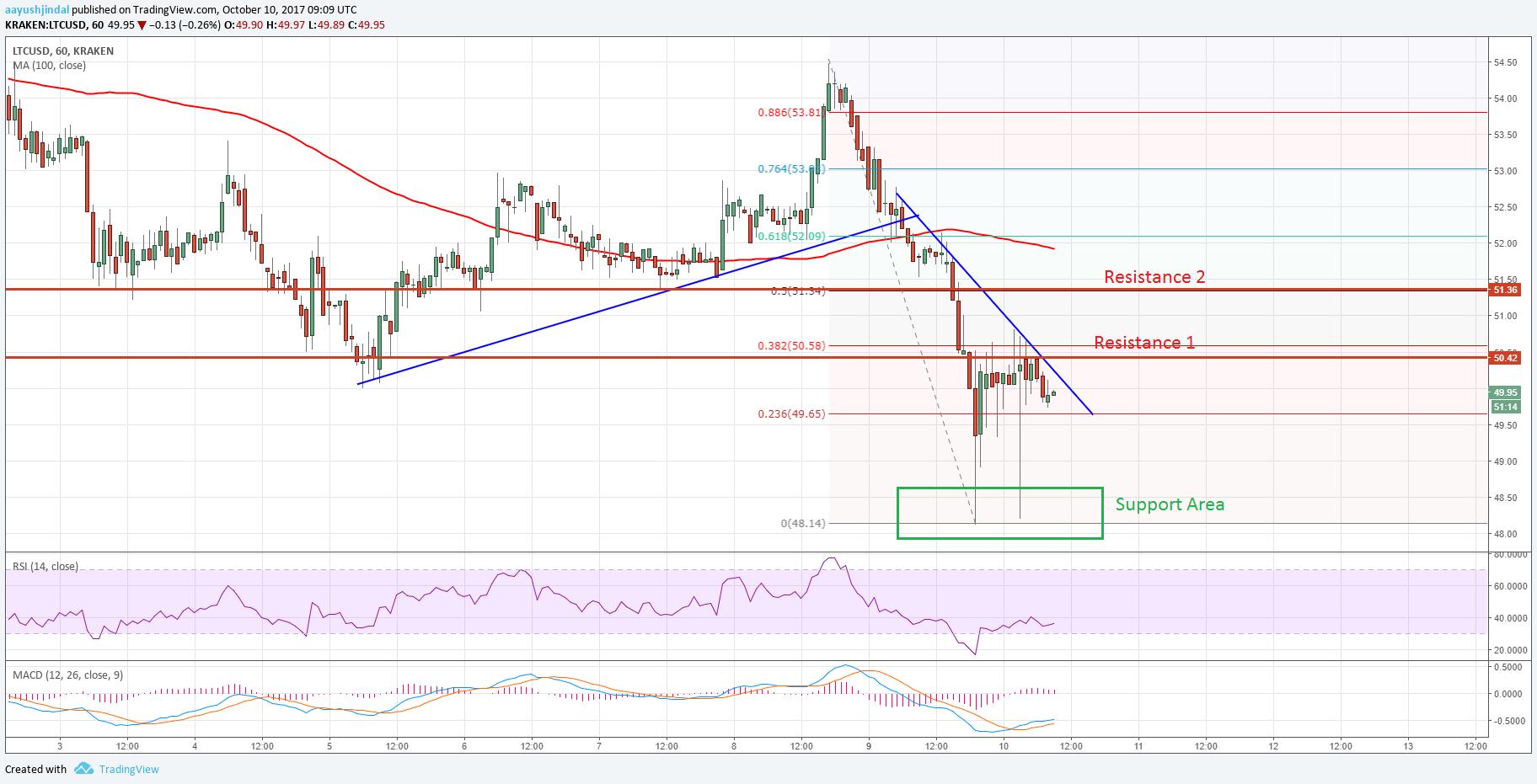 Litecoin_Price_Chart