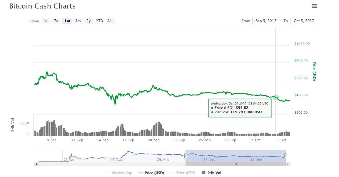 bitcoin cash prediction