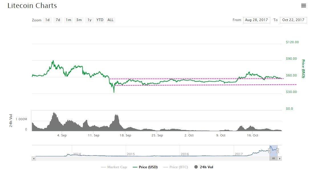 litecoin forecast