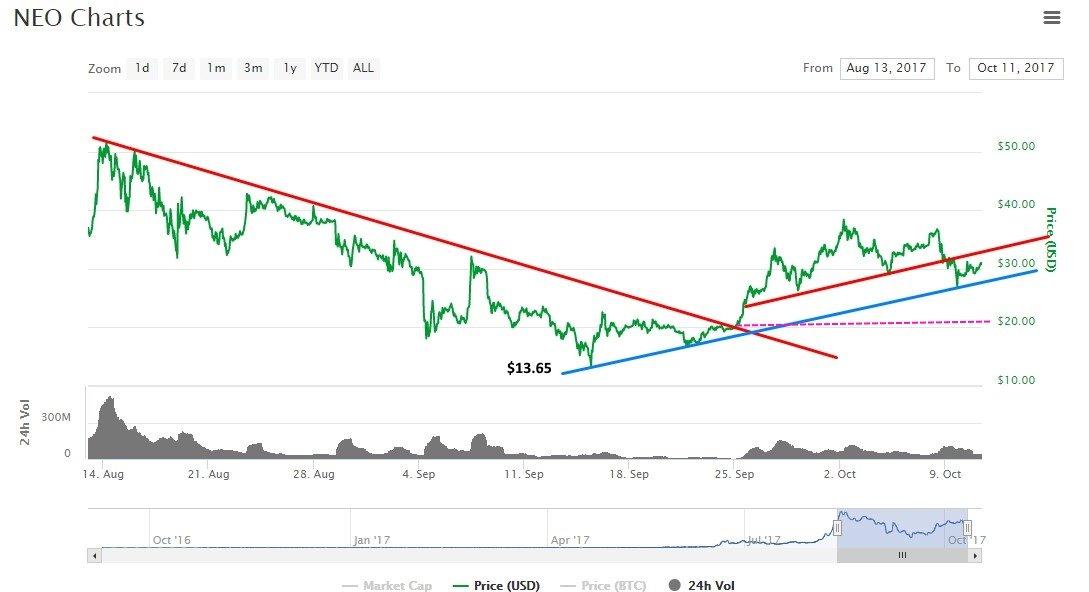neo price forecast