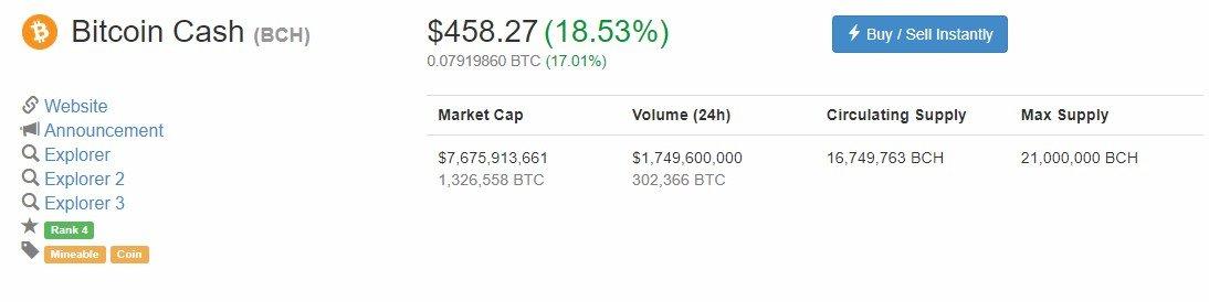 bitcoin cash movement