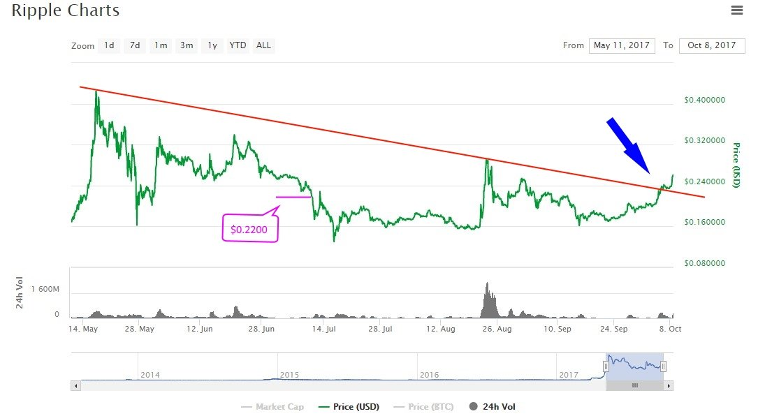 ripple trading