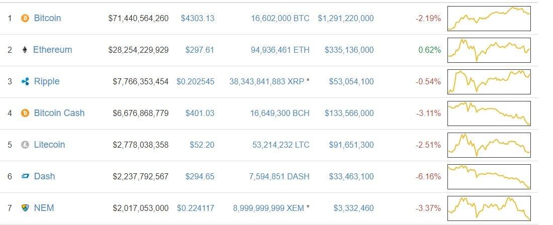 ethereum bitcoin prediction