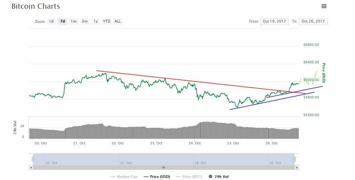 bitcoin 7 days trading