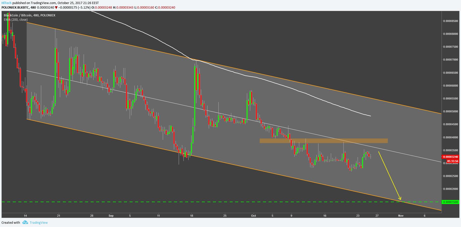 Black Coin Chart