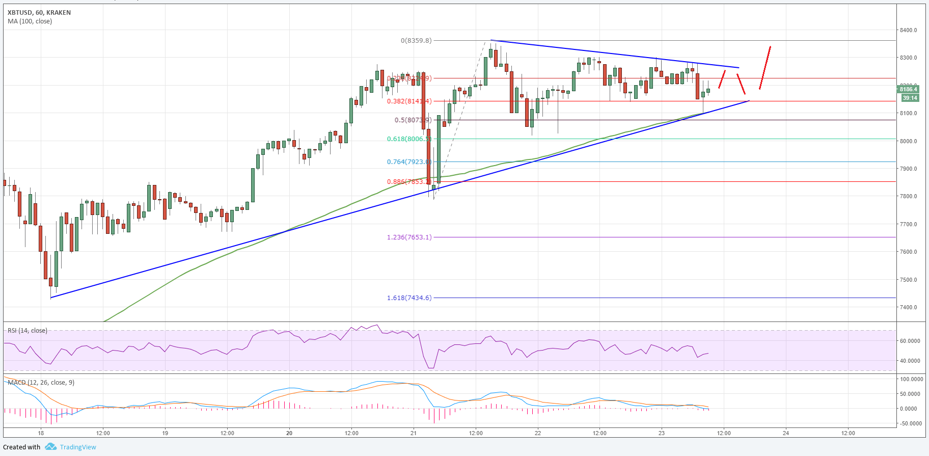 bitcoin and ethereum graph