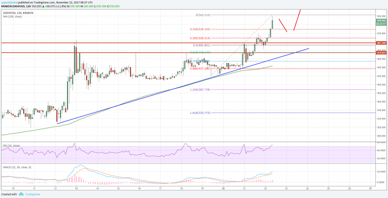 Dash Price Analysis: DASH/USD Breaks $500; More Gains Likely