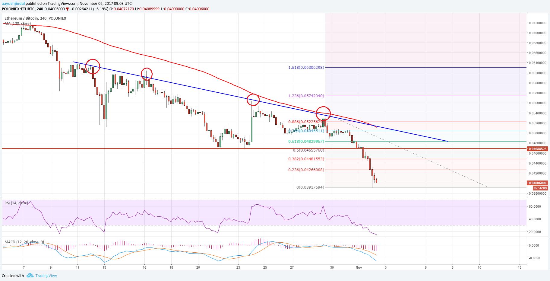 ethereum price chart eth btc