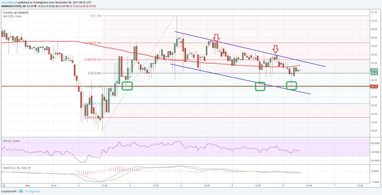 Litecoin Price Analysis: Can LTC/USD Break This?