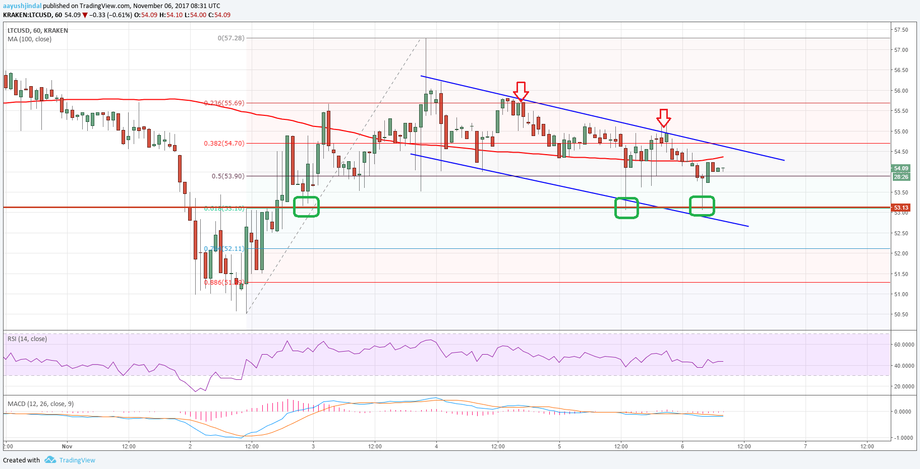 Litecoin Price Analysis: Can LTC/USD Break This?