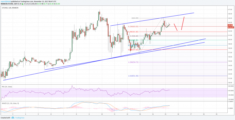 Litecoin Price Analysis: LTC/USD Remains Buy on Dips