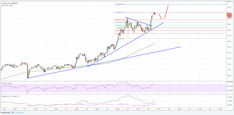 Litecoin Price Analysis: LTC/USD Poised for Fresh Highs