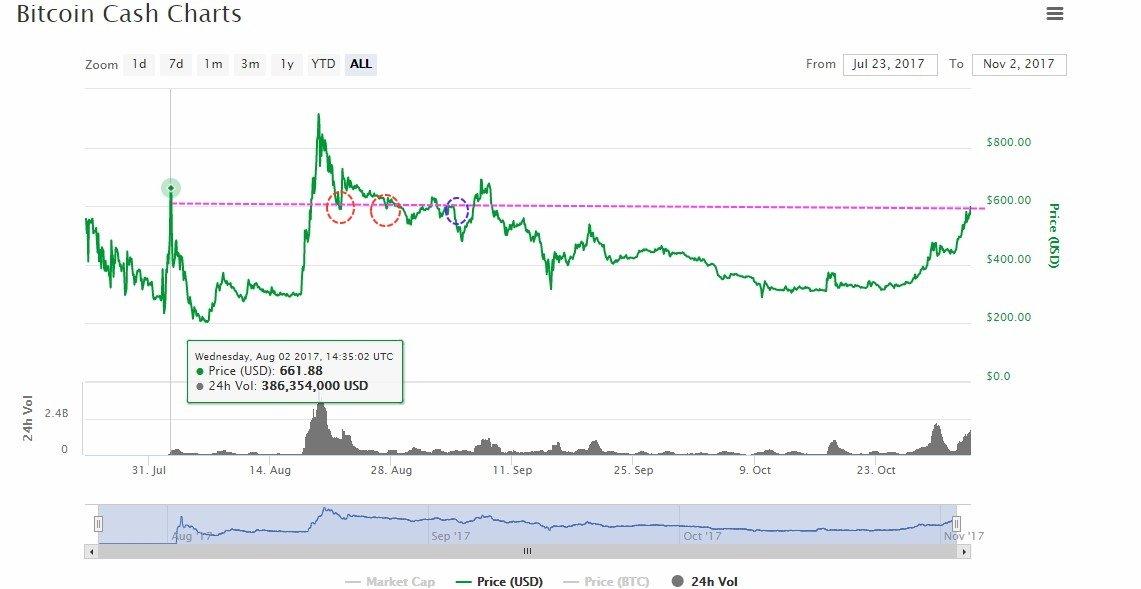 bitcoin cash trading