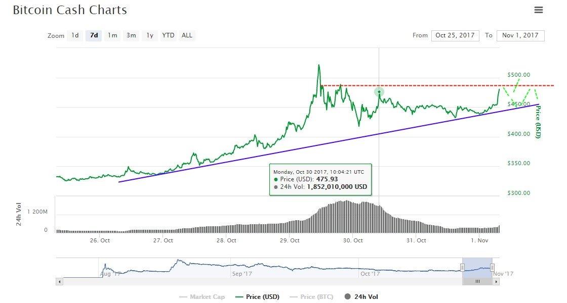 bitcoin cash making money