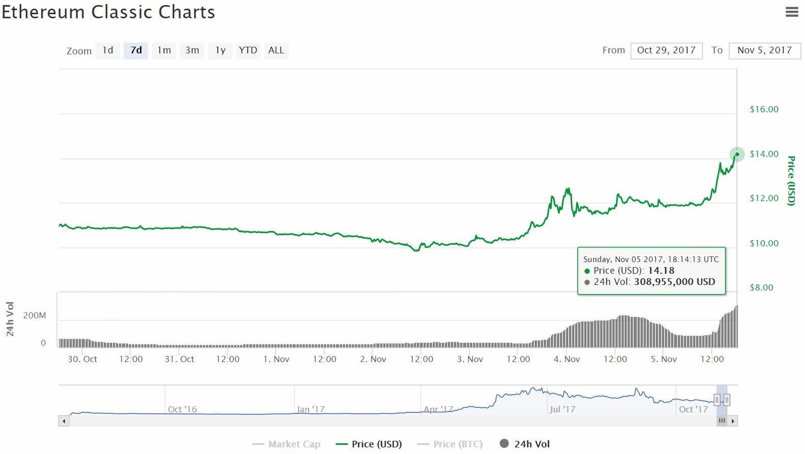 ethereum classic investing