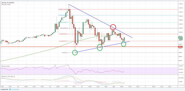 Bitcoin Price Analysis: BTC/USD Approaching Breakout