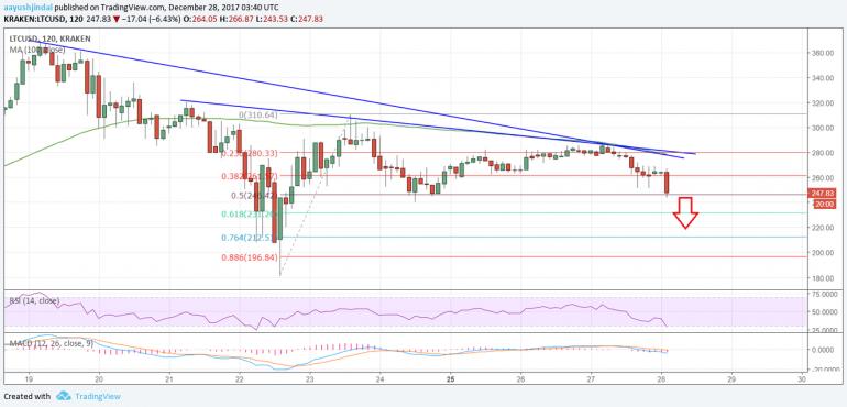 Litecoin Price Analysis: LTC/USD to Resume Downsides