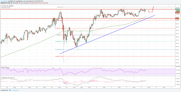 Litecoin Price Analysis: LTC/USD Poised for Next Break