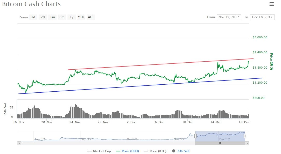 Bitcoin Cash Record Price After Bouncing Upwards $2,300 15
