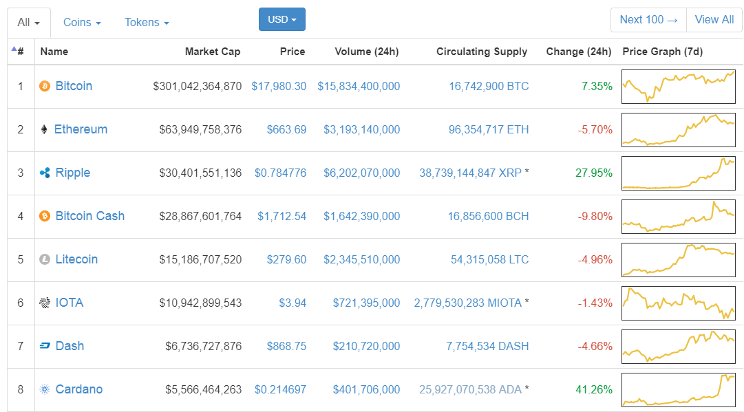 current top crypto