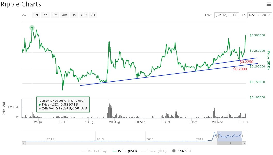Ripple Price Rocketing Over $0.3500: Bullish Tuesday 15