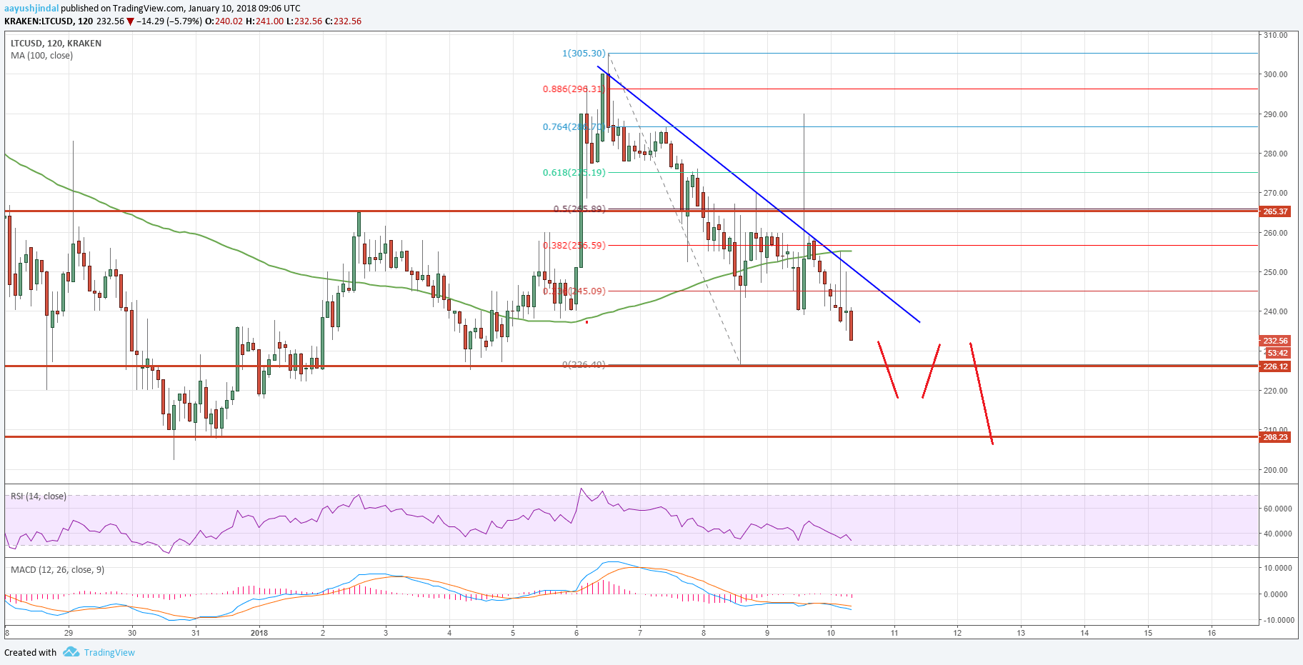 Litecoin Price Analysis: LTC/USD to Retest $210?